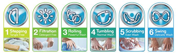 Máy giặt sấy LG 14 kg F2514DTGW - màu trắng motion